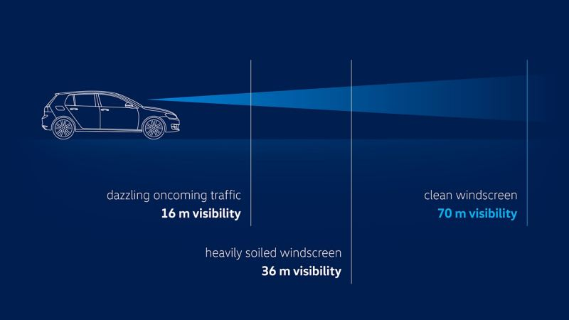 Visualization of the view in a car with a heavily soiled windscreen or by glare caused by oncoming traffic compared to a cleaned windscreen thanks to VW wiper blades