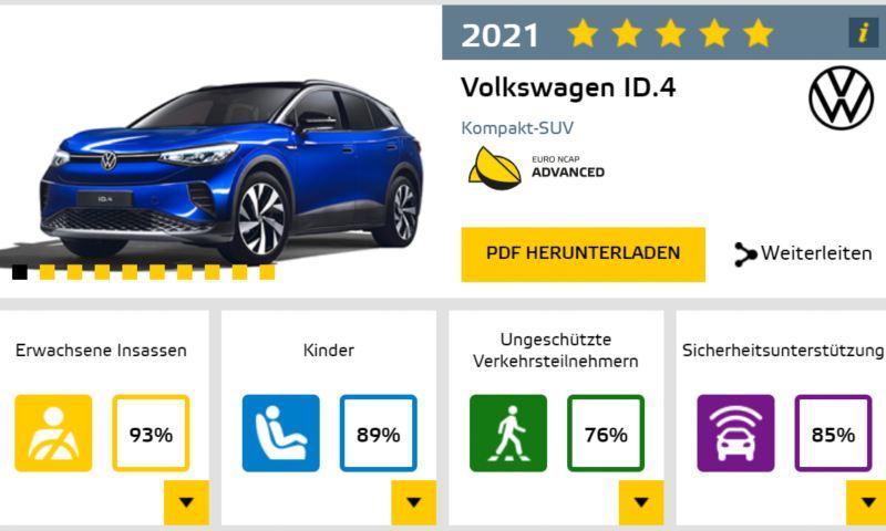 폭스바겐 첫 순수 전기 SUV ID.4, 유로앤캡 최고 등급 5 스타 획득 관련 평가 점수