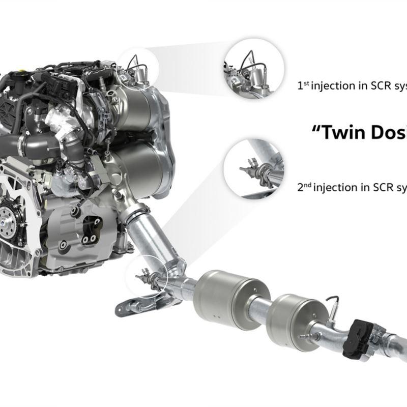 폭스바겐, 디젤 엔진의 질소산화물을 약 80% 저감시킨 혁신적 '트윈 도징' SCR시스템 개발