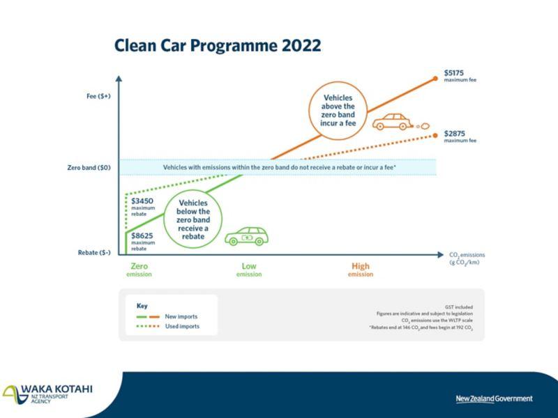 VW Clean Car Discount