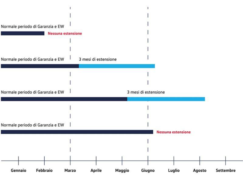grafico covid 19