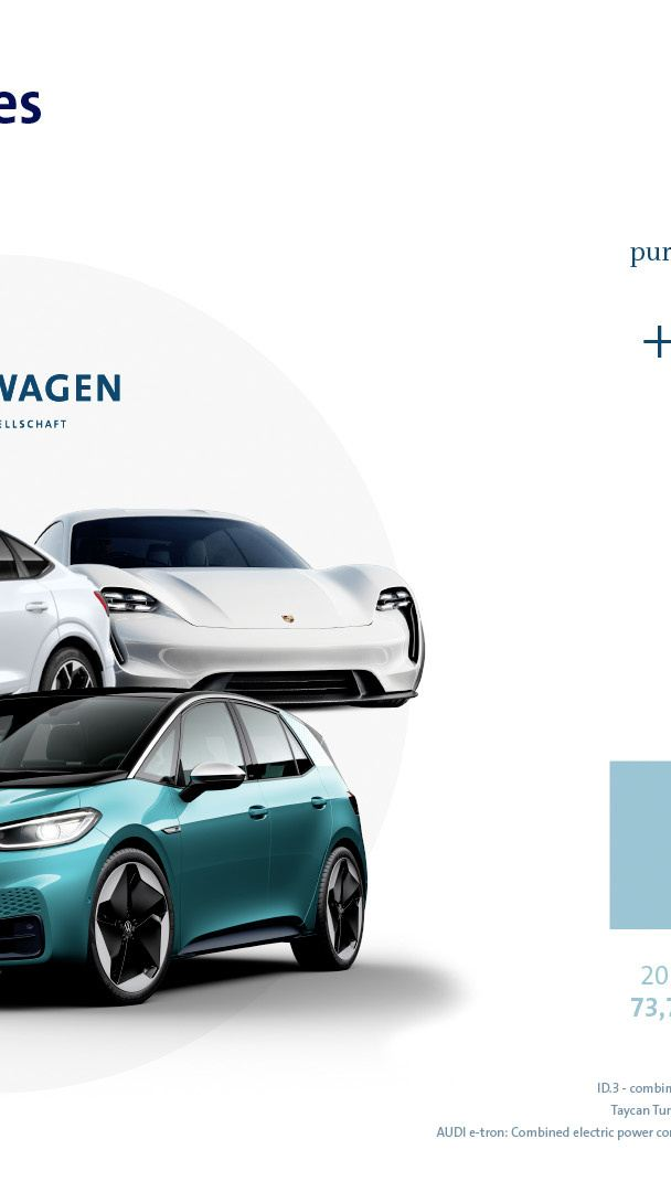 Grupa Volkswagen umacnia pozycję rynkową w 2020 roku i zwiększa tempo ofensywy aut elektrycznych