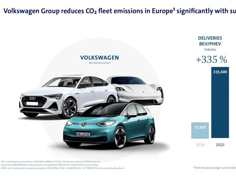 Ofensywa w obszarze elektrycznych aut przynosi efekty: Grupa Volkswagen zdecydowanie ograniczyła średnią emisję CO2 samochodów w UE