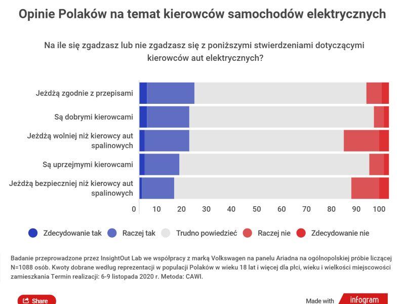 Opinie Polakow na temat kierowcow samochodow elektrycznych