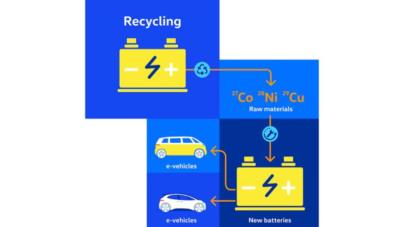 An illustrated flow chart with a battery, raw materials, a new battery, an ID.Buzz, and an ID.4