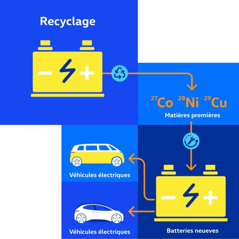 Image d'un diagramme avec une batterie, des matières premières, une nouvelle batterie, un véhicule ID.Buzz, et un véhicule ID.4