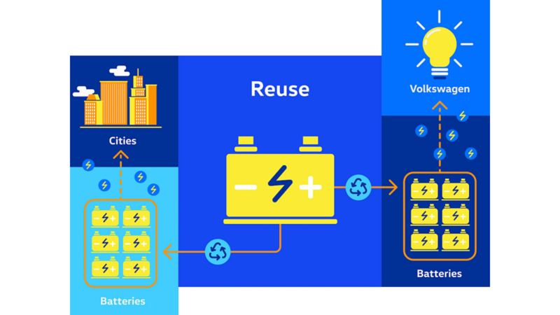 An illustrated flow chart with a battery, a group of batteries, cities, another group of batteries, and a lightbulb