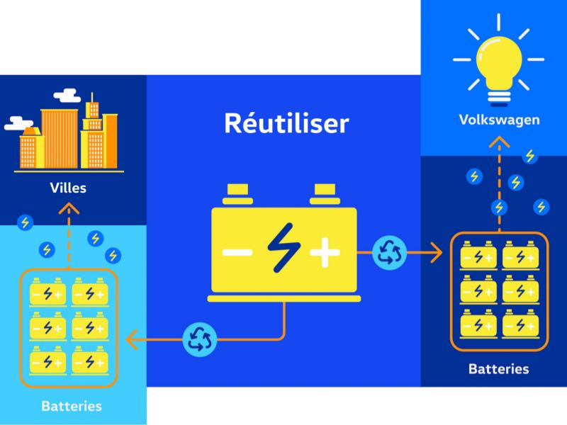 Image d'un diagramme avec une batterie, un ensemble de batteries, des villes, un autre ensemble de batteries et une ampoule