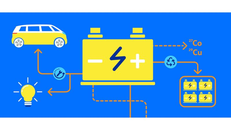 An illustrated flow chart with a battery, lightbulb, ID.Buzz, a group of batteries, and raw materials