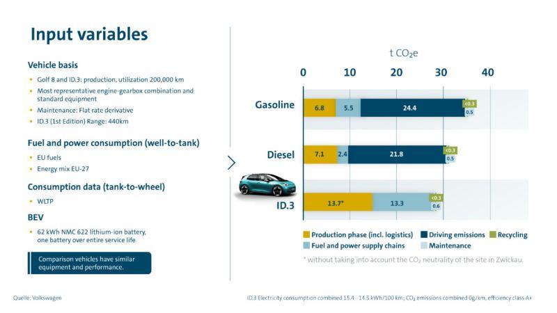 Jämförelse av CO2-balansen för el-, diesel- respektive bensindrivna bilar i den europeiska kompaktklassen