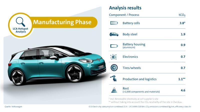 CO2-hotspots vid tillverkningen av en elbil