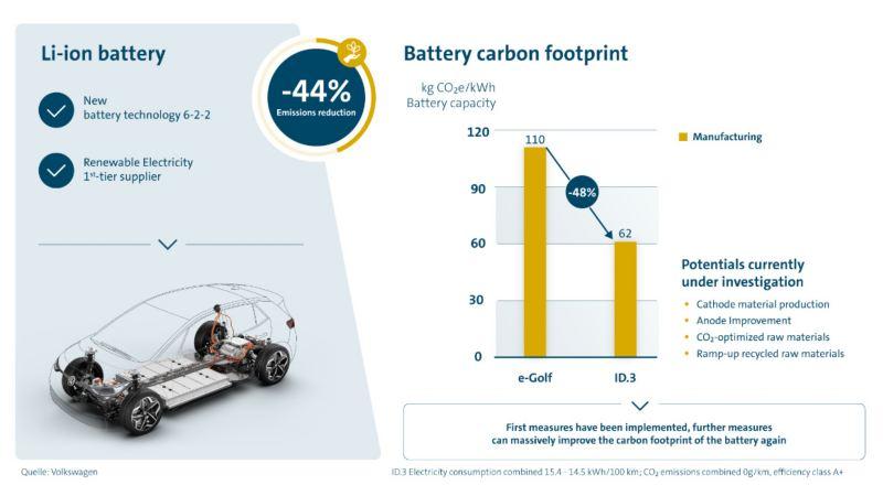 Signifikant sänkning av batteriets koldioxidavtryck