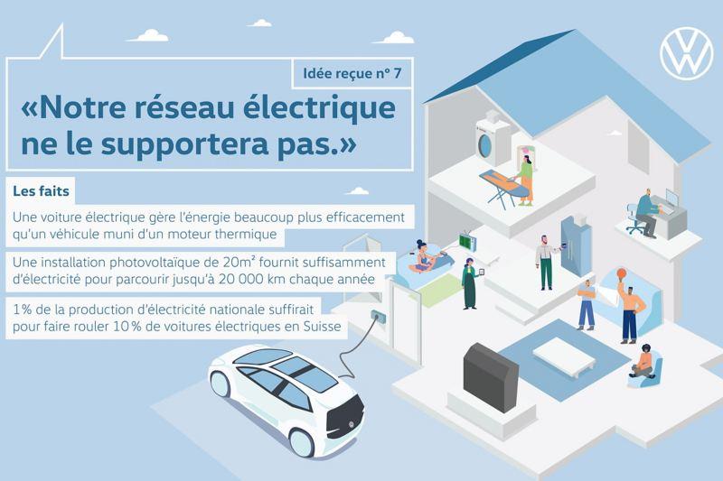 Idée reçue no 7 «Notre réseau électrique ne le supportera pas.»