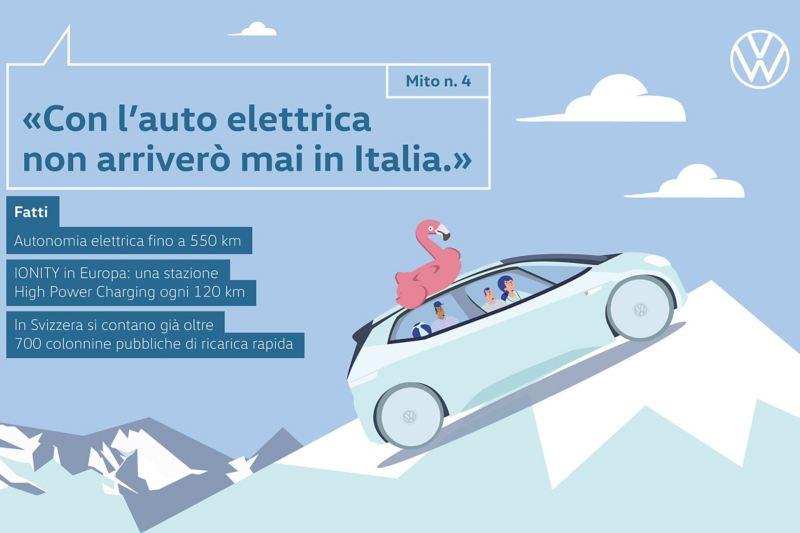 Mito n. 4 «Con l'auto elettrica non arriverò mai in Italia.»