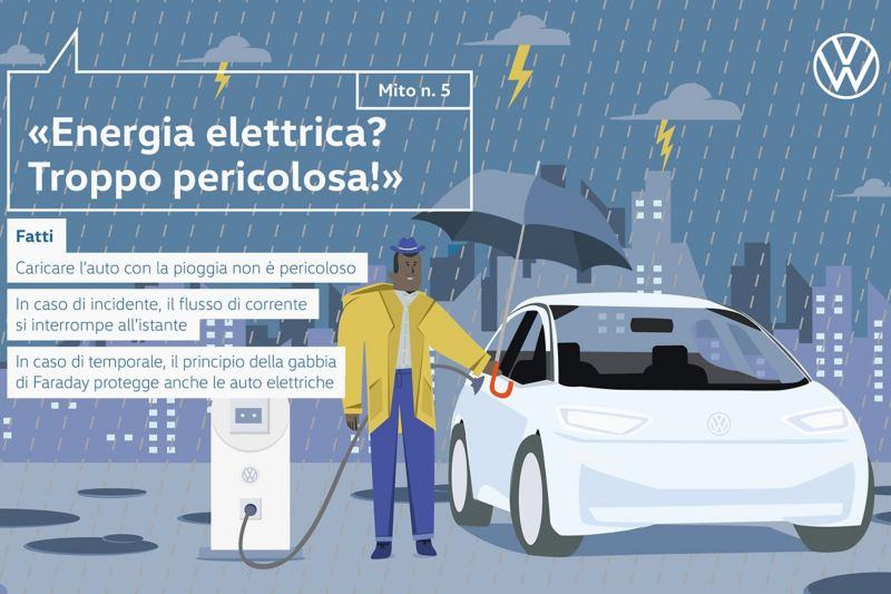 Mito n. 5 «Energia elettrica? Troppo pericolosa!»
