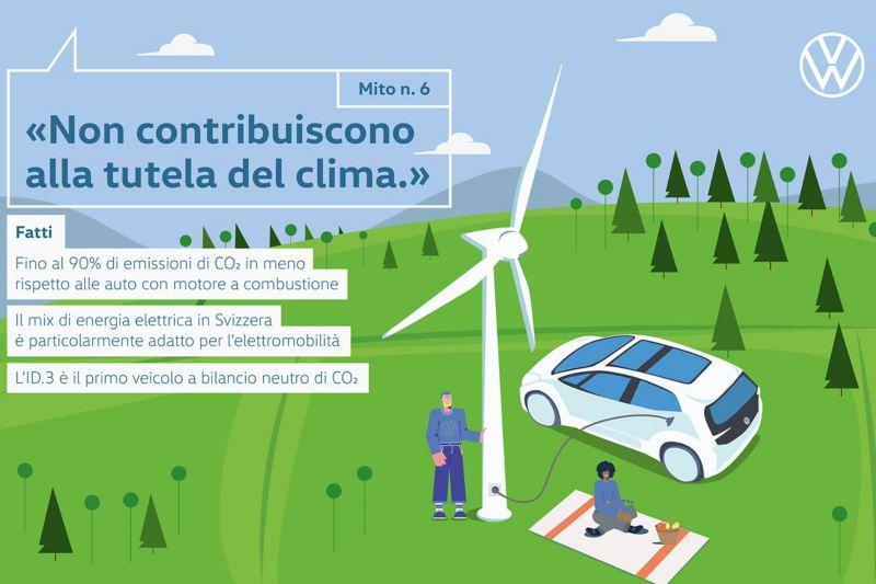 Mito n. 6 «Non contribuiscono alla tutela del clima.»