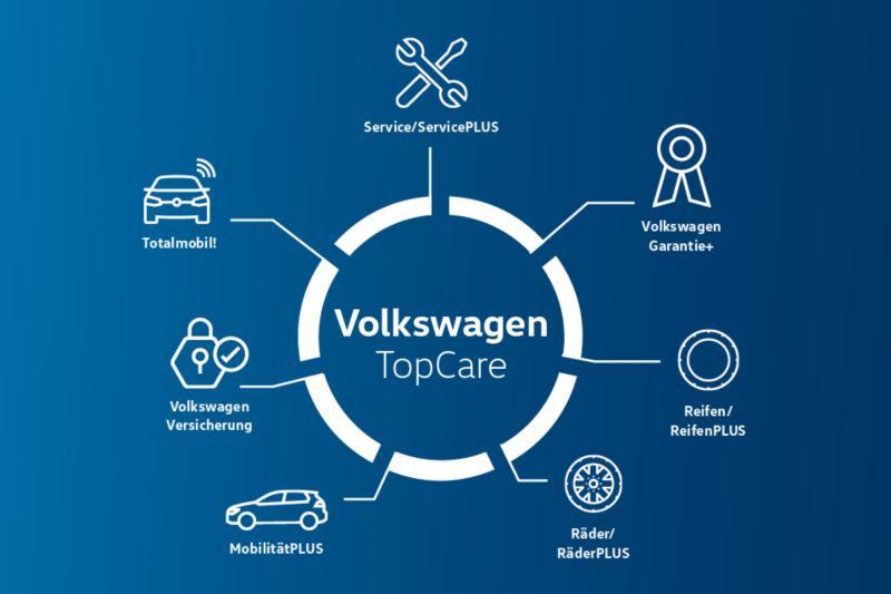 Volkswagen TopCare Dienstleistungspakete