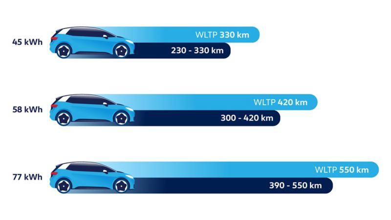 Sammenligning av rekkevidde med ulike batteristørrelser på Volkswagen VW ID.3 elbil