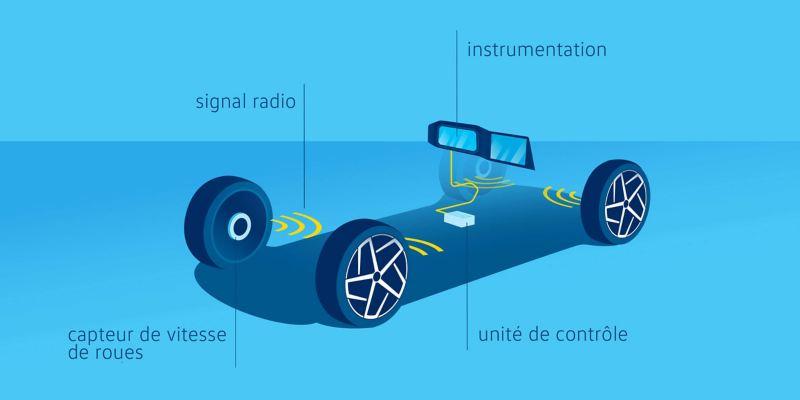 Illustration du système de surveillance de la pression des pneumatiques sur une voiture VW – système direct