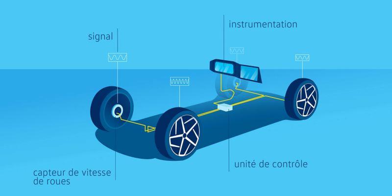 Illustration du système de surveillance de la pression des pneumatiques sur une voiture VW – système indirect