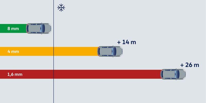 Illustration de la distance de freinage à 50 km/h sur route enneigée avec des pneus d'hiver de différentes profondeurs de sculpture.