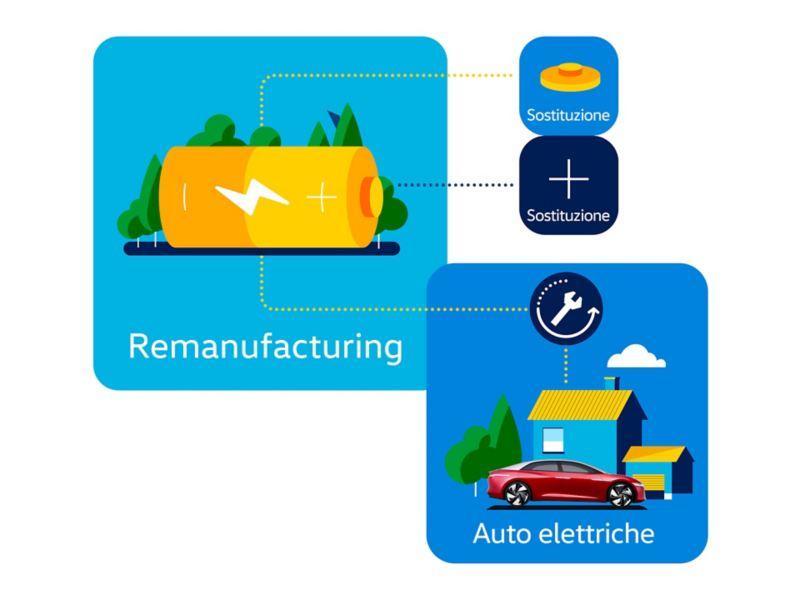 Schema della rigenerazione delle batterie dei veicoli elettrici