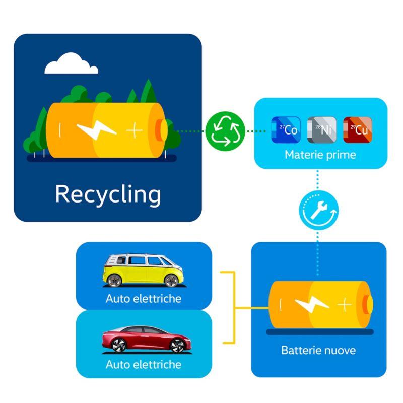 Schema del processo di riciclaggio delle batterie dei veicoli elettrici