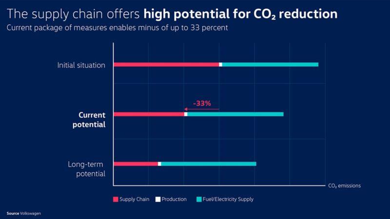 Besparelse ved å ha karbonnøytral bilproduksjon