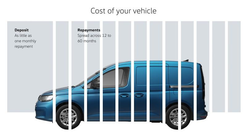 Hire Purchase  - cost of your vehicle infographic