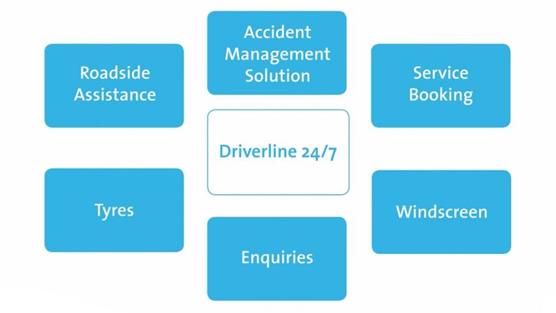 Diagram regarding Driverline services