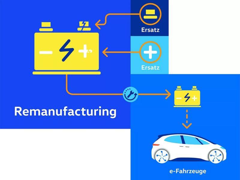 Diagramme de remanufacturing d'une batterie de véhicule électrique