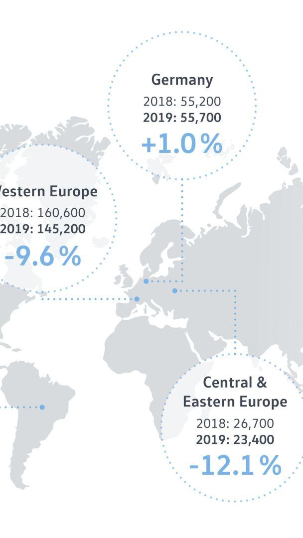 Większe dostawy samochodów marki Volkswagen w czerwcu
