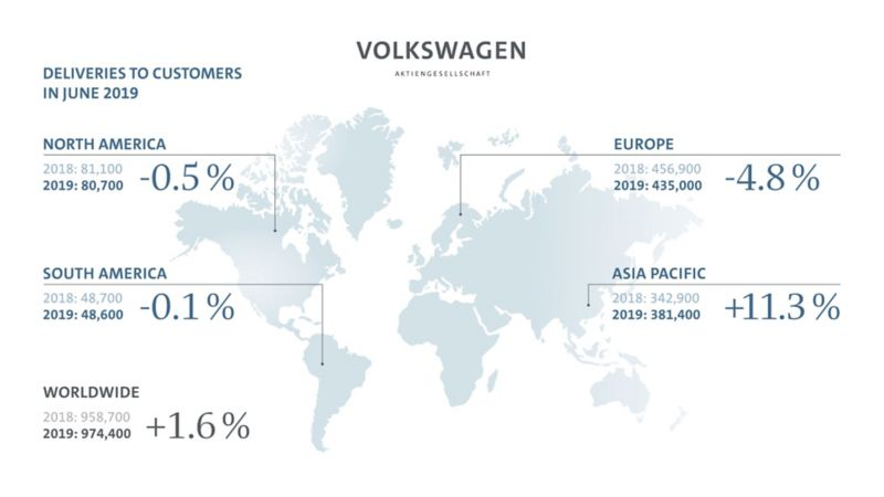 Grupa Volkswagen w czerwcu zwiększyła dostawy nowych aut do klientów