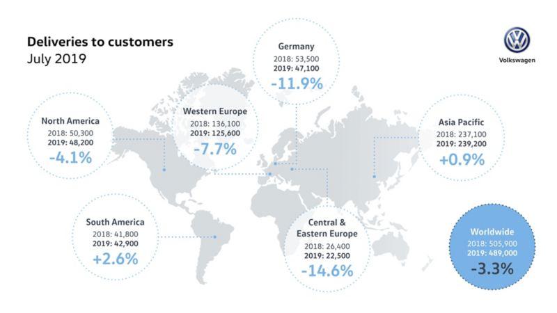 W lipcu marka Volkswagen zwiększa dostawy w USA, Ameryce Południowej oraz w regionie Azji i Pacyfiku