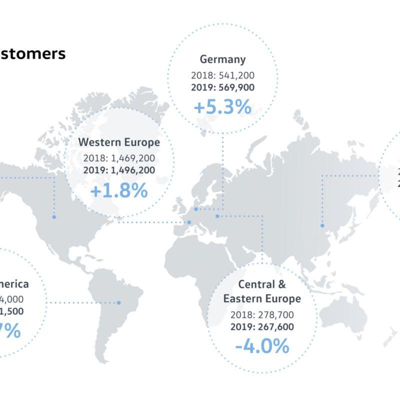 Marka Volkswagen Samochody Osobowe z sukcesem zamknęła 2019 rok