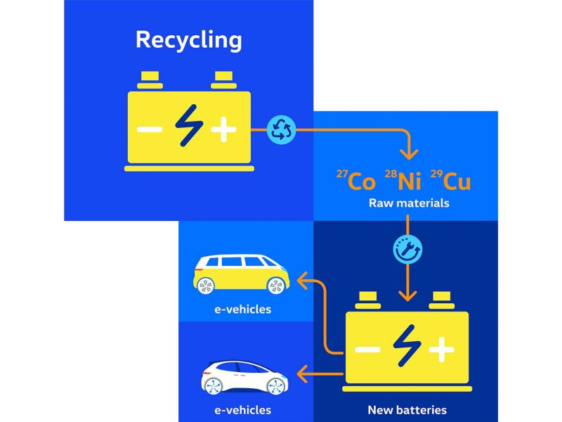 Infographic of battery recycling.