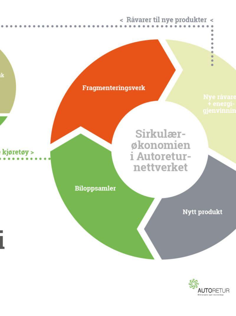 vw Volkswagen varebil autoretur bilimportørenes landsforening samfunnsansvar