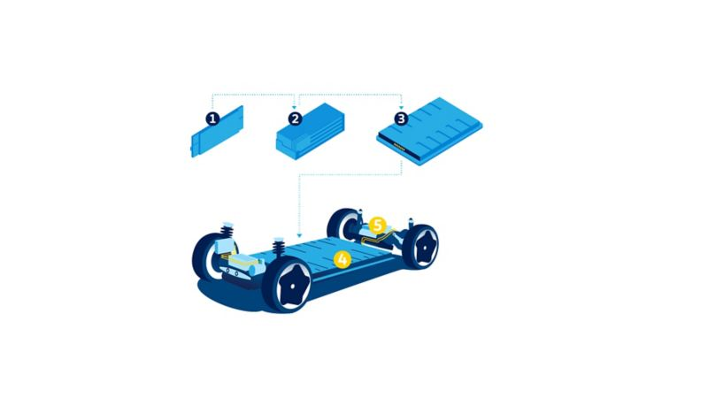 Illustration of the Volkswagen battery system