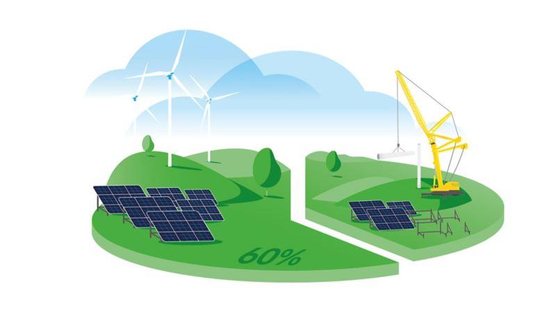 Illustrazione grafica di un prato rappresentato come un grafico a torta: il 60% occupato da pannelli solari e pale eoliche, il 40% da attrezzi per produrre carburanti fossili. Questo rappresenta l'impegno di Volkswagen di ottenere un fabbisogno di corrente per la ricarica coperto al  60% da energia da fonti rinnovabili.