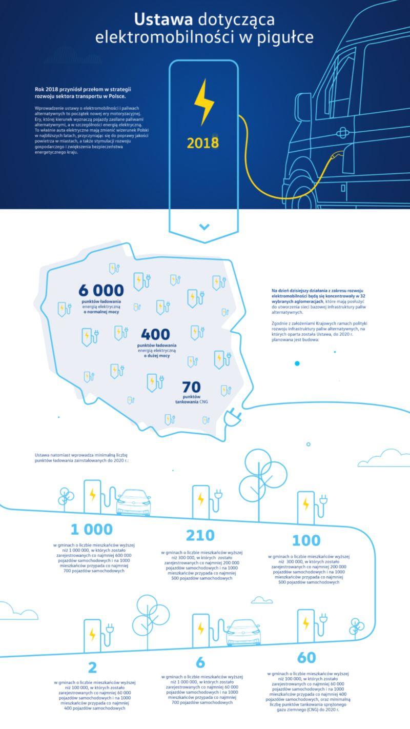 Ustawa dotycząca elektromobilności - infografika