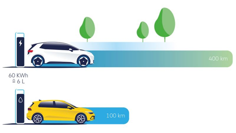 Map, range comparison combustion cars vs electric vehicles
