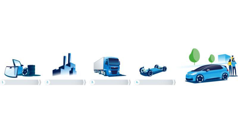 Zu sehen sind – genau in dieser Reihenfolge – Materialien wie Reifen, ein Fabrikgebäude, ein LKW, ein Auto im Aufbau und das fertige Auto.