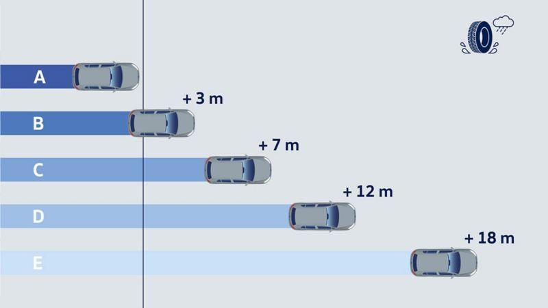 Rappresentazione della divisione in categorie dei veicoli secondo l'aderenza sul bagnato: l'illustrazione mostra 5 auto delle diverse classi (da A  E) e il loro spazio di frenata, da 80 km/h fino ad arresto completo.