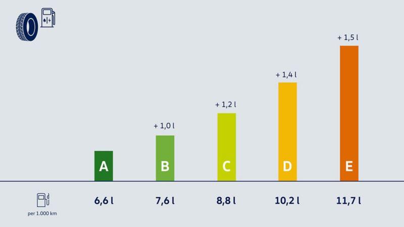 Grafico a barre che mostra come il consumo dell'auto sia direttamente proporzionale alla resistenza generata dagli pneumatici.