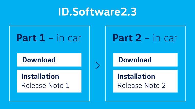 id software update steps