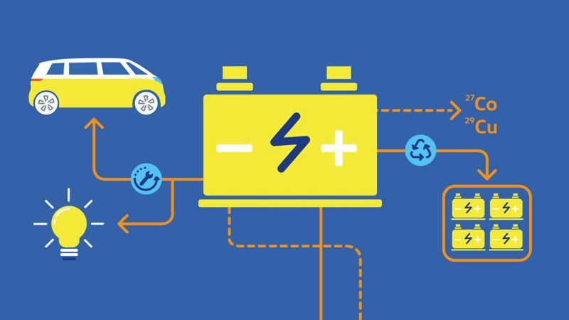 Illustration of the recycling of an electric battery