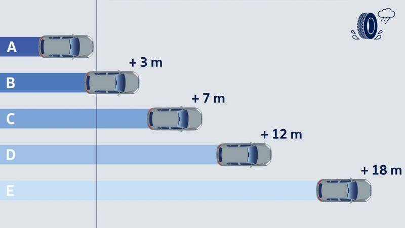 Illustration of the wet grip efficiency and the corresponding braking distances – Volkswagen tyres