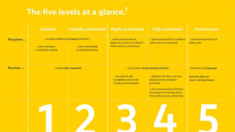 A table showing the five levels for autonomous driving at a glance