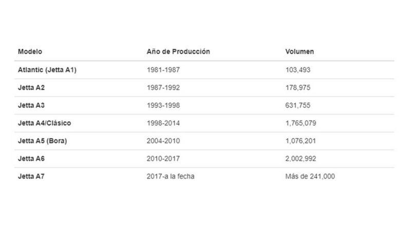 Modelo, año y volumen de producción de los autos Jetta fabricados por Volkswagen México