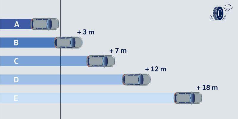 Illustration de l'efficacité de l'adhérence sur route mouillée associée à la distance de freinage – pneus VW